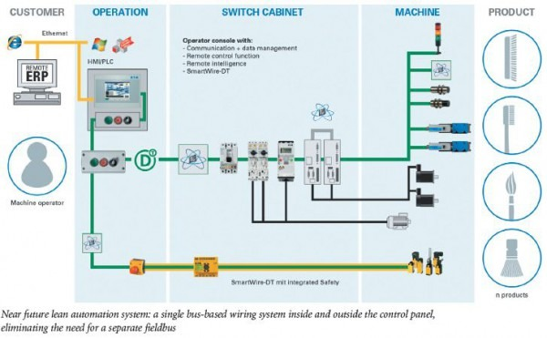 Plc Panel Wiring Video