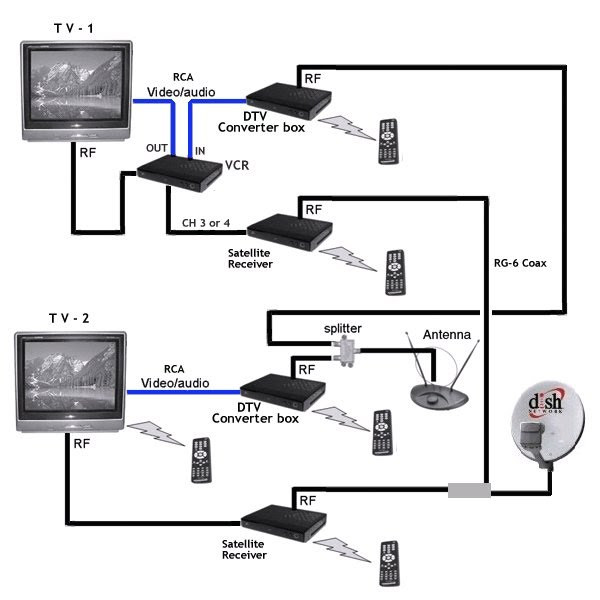 Satellite Cable Tv Wiring