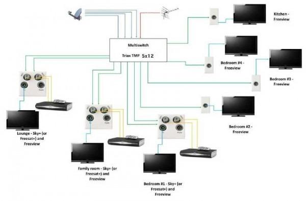 Sky Multiroom Wiring Diagram