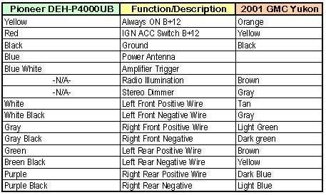 Solved  Color Code For Speaker Wiring On 2001 Gmc Yukon