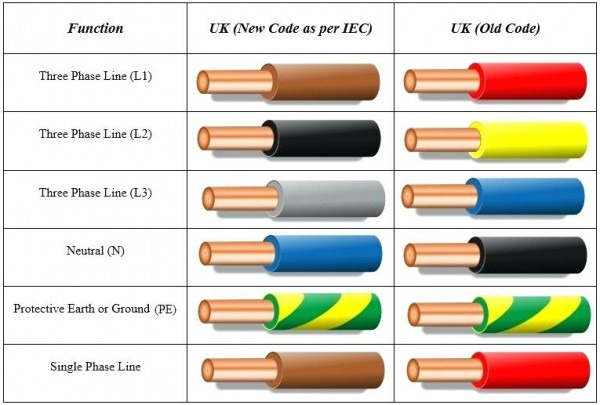 Us Electrical Wiring Color Codes