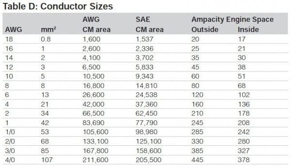 Wire Conductor Size