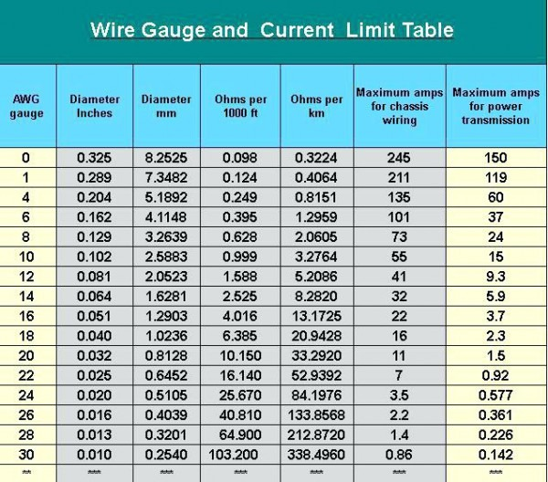 Wire Size Required For 30 Amp Circuit Amps Table