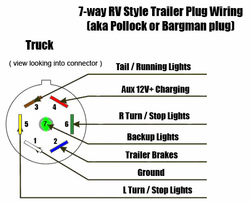 Wiring Diagram For 7 Wire Trailer Plug