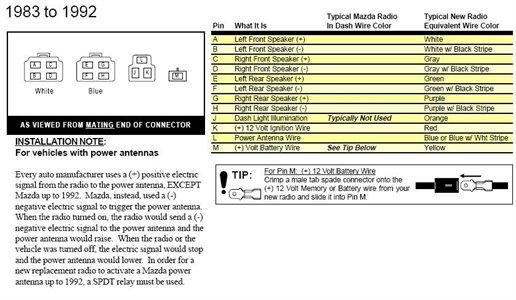 1992 Mazda 626 Wiring Diagram Data Todayrh8ghtygfsteinigfotografiede: 1991 Mazda B2200 Radio Wiring Diagram At Gmaili.net