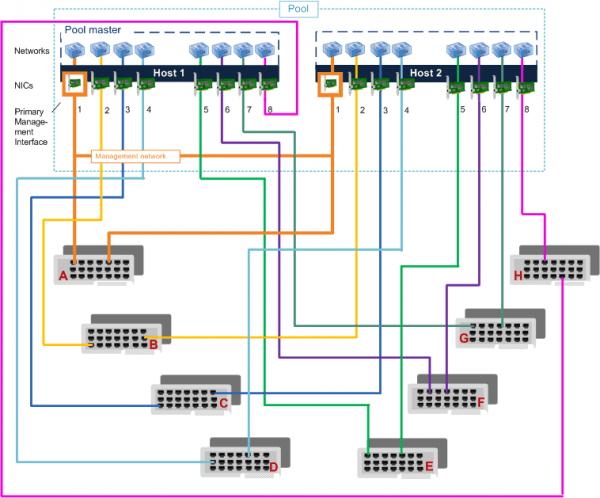 Wiring Network Diagram