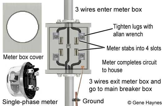 Wiring Up Meter Box