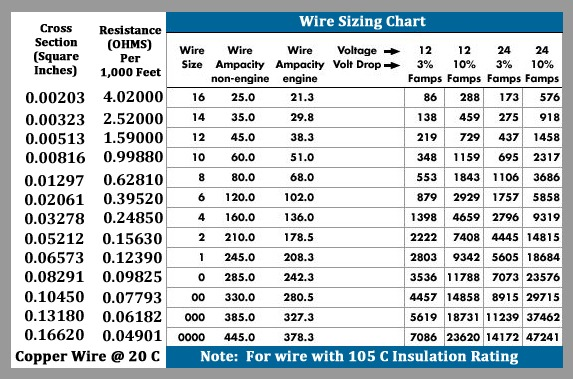 40 Wire Size Amp Chart Beste