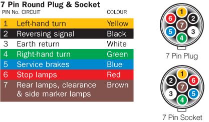 7 Pin Round Trailer Plug Wiring Diagram