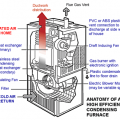 How Does A Gas Furnace Work Diagram