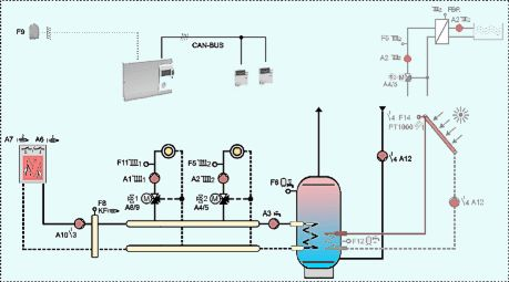 Advanced Central Heating Controls