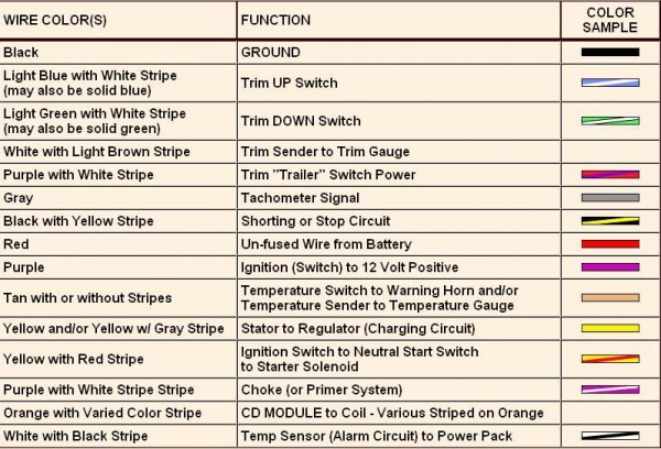 Bmw Wiring Color Codes