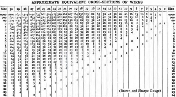 Chart Of Equivalent Cross