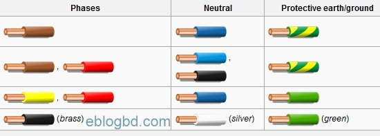 Electrical Cable Color Code And Size Practices