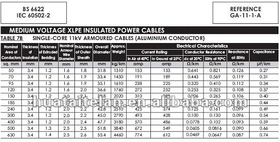Electrical Cable Sizes