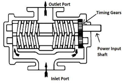 Explain Screw Pump With A Neat Diagram