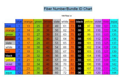 Fiber Optic Cable Color Chart Thanks For Info! Fibertoolkits Com