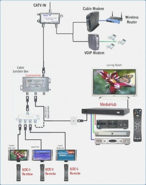 Cable Tv Wiring Diagram