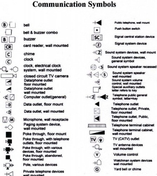 Home Electrical Wiring Basics Symbols