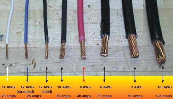 House Wiring Size