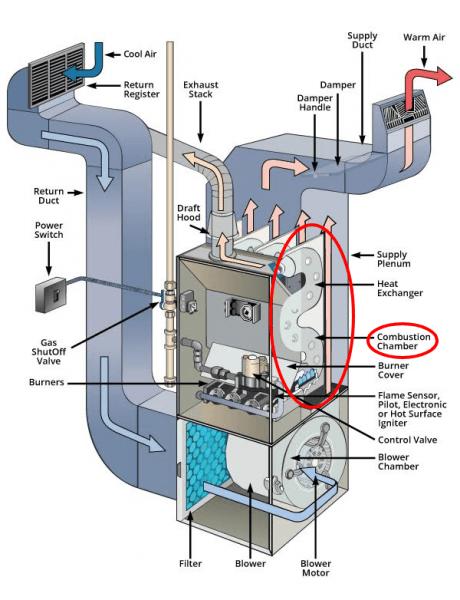 How Does A Gas Furnace Work  A Kansas City Tech Explains