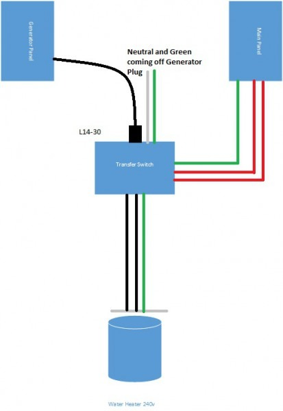 I Have A Question On A Reliance Csr302 Transfer Switch 7500 Watt