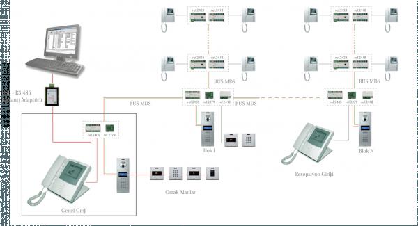 Intercom Systems, Fermax