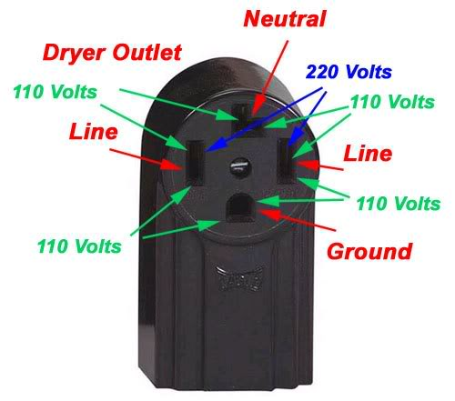 Mailbag  Electric Dryer Not Heating