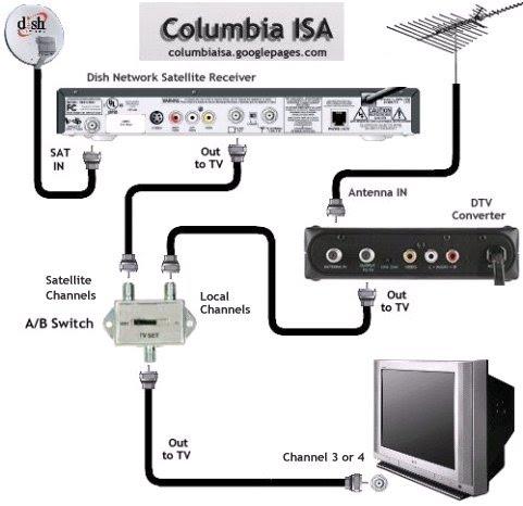 Satellite Tv Wiring Diagram