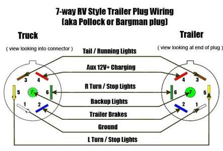 Solved  Wireing Diagram For 7 Pin Plugin Trailer Board