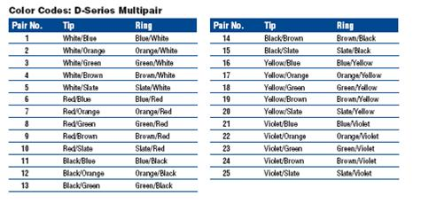 Telephone Wire Color Code Chart