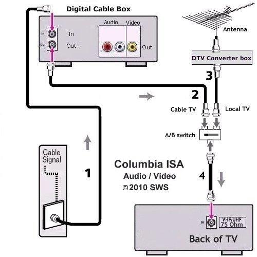 Tv Hookup Diagrams