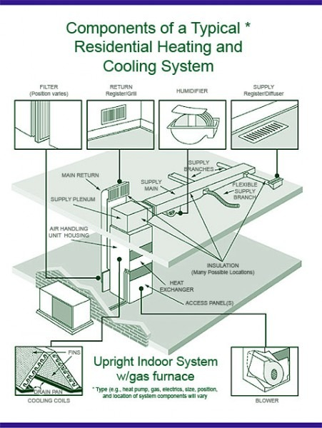 Typical Heating & Cooling System Diagram