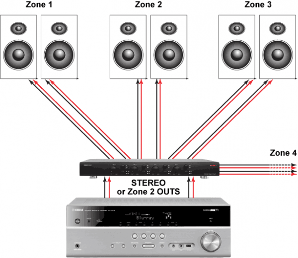 Using A Speaker Selector Switch For Whole Home Audio