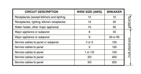 What Is The Right Electric Wire Size For A Circuit Breaker In An