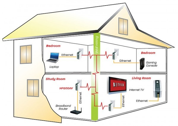 Wiring A New Home Cost