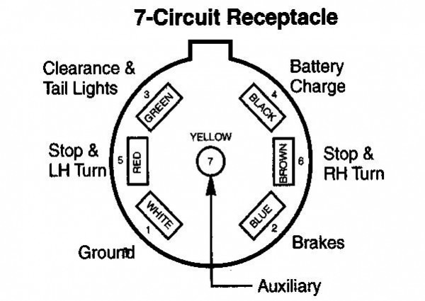Wiring Schematic 7 Way Rv Plug