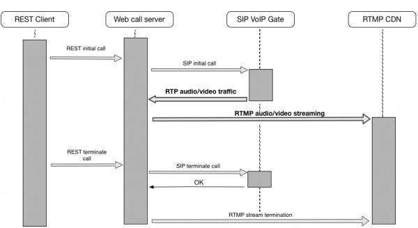 X1 Modem Wiring Diagram