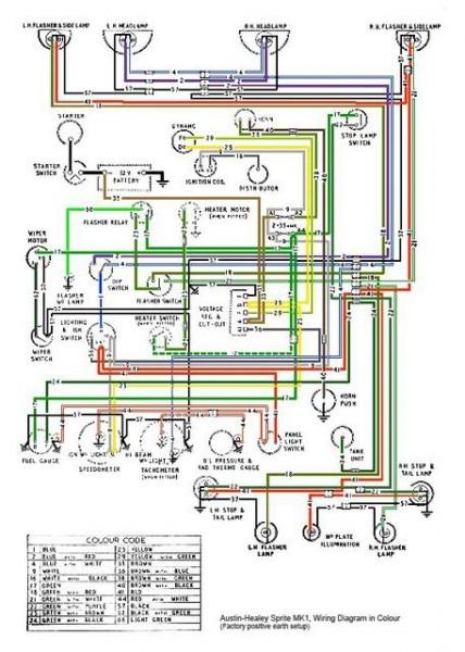 DIAGRAM] Austin Healey Electrical Wiring Diagram FULL Version HD Quality Wiring  Diagram - NEEDWEBDATABASE.CREAPITCHOUNE.FRneedwebdatabase.creapitchoune.fr