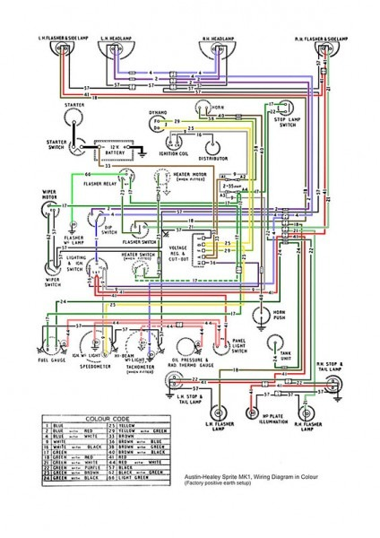 Austin Healey 3000 Wiring Diagram