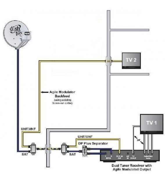 Dish Hopper Wiring Diagram Rf Modulator