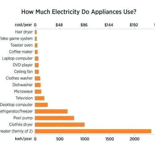 How Many Amps Does A Dishwasher Use How Many Amps Does
