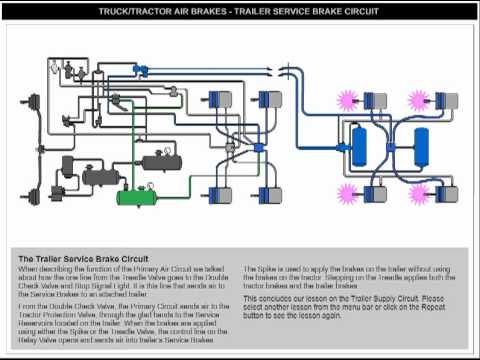 Trailer Service Brakes