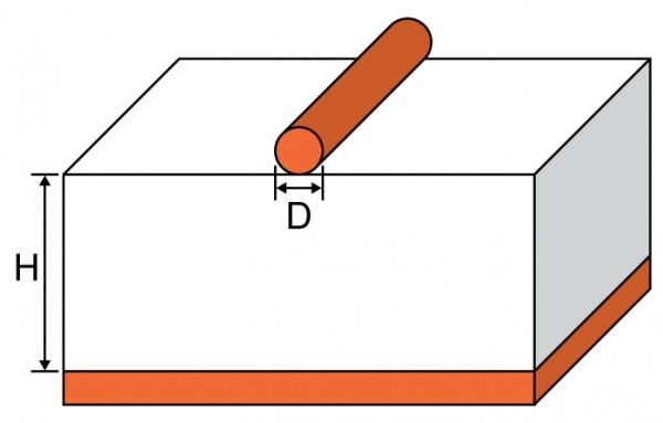 Ground Wire Calculator